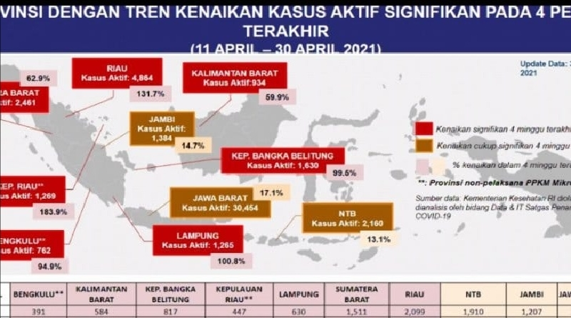 Jawa Barat Alami Peningkatan Kasus Covid-19 Empat Pekan Terakhir